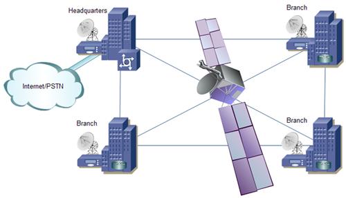 Les equipements de telecommunication vsat fibre optique - Fibre optique avantage et inconvenient ...