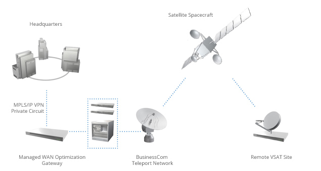 Enterprise VSAT Connectivity