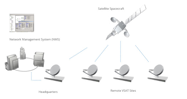 Mesh VSAT Diagram