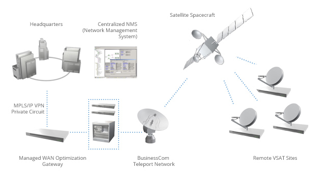 Private Network VSAT