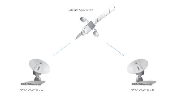 SCPC VSAT Diagram