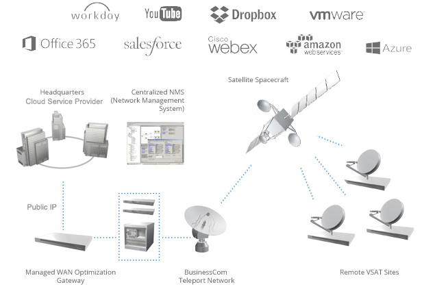 SD-WAN over VSAT