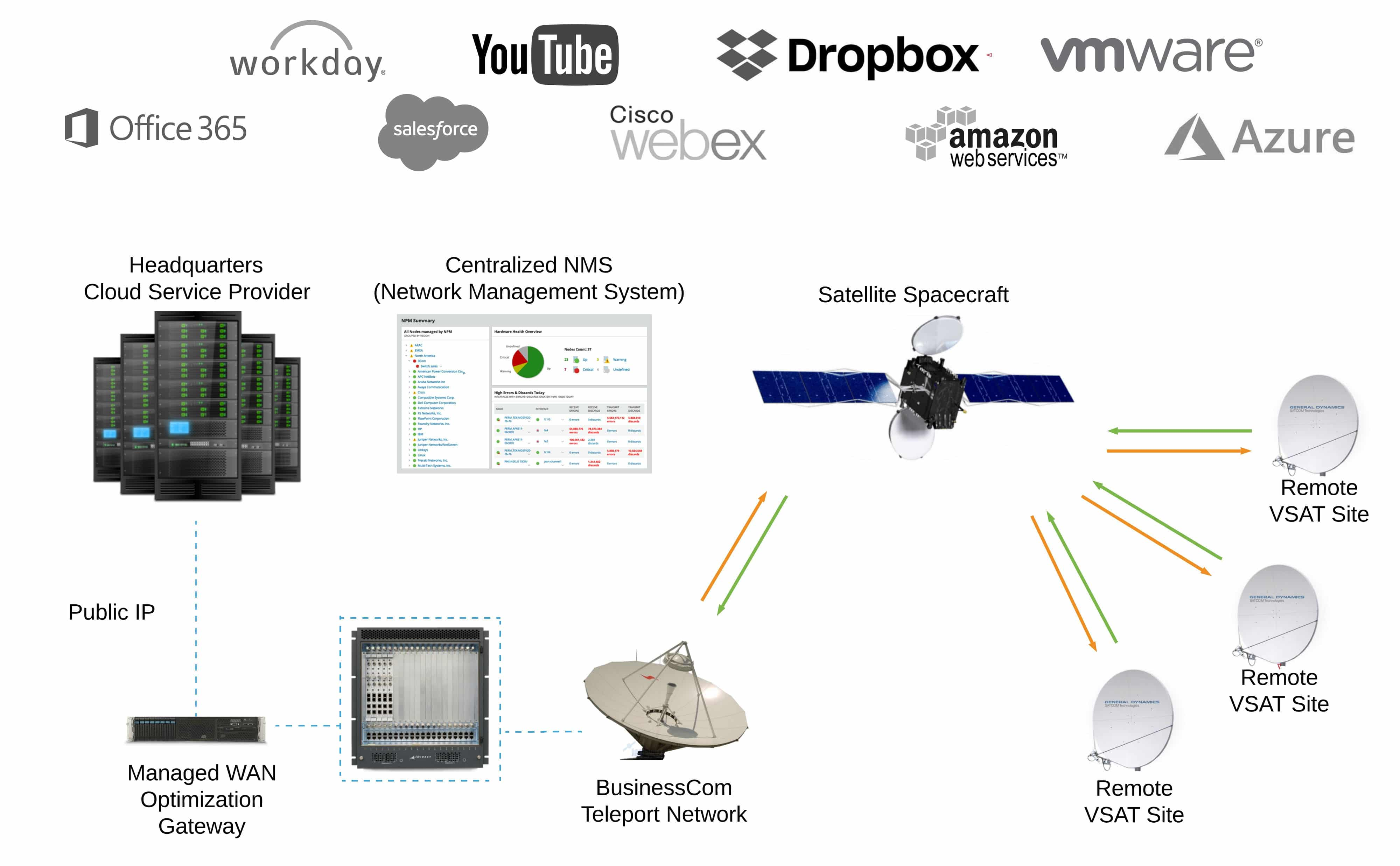SD-WAN over Satellite - BusinessCom Networks