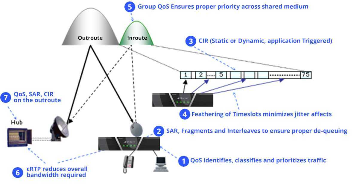 Delivering Business Class VoIP over iDirect Broadband ...