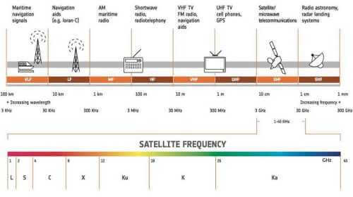 Finnish Investigation of New Frequencies for Broadband Satellites